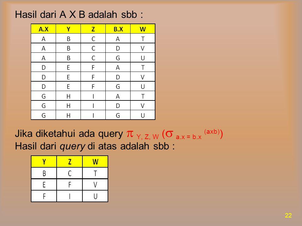 Hasil dari A X B adalah sbb :