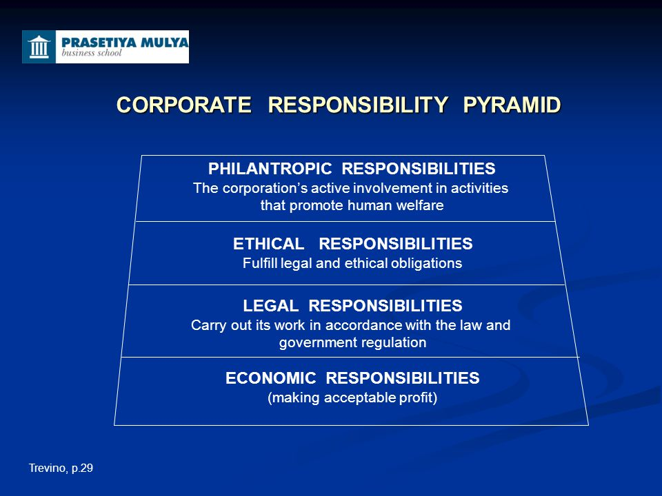 CORPORATE RESPONSIBILITY PYRAMID
