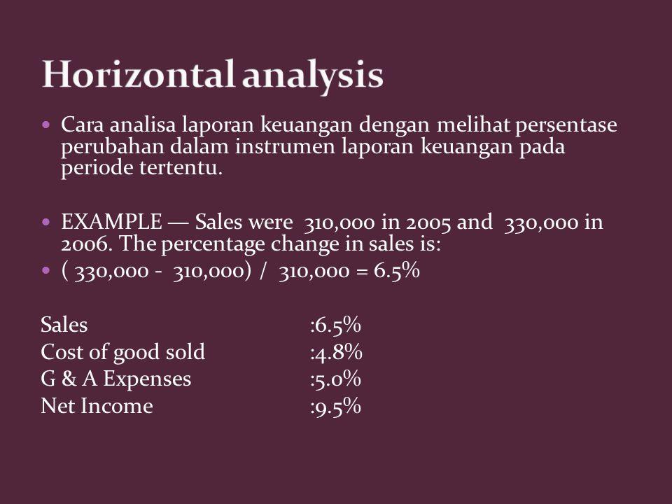 Horizontal analysis Cara analisa laporan keuangan dengan melihat persentase perubahan dalam instrumen laporan keuangan pada periode tertentu.