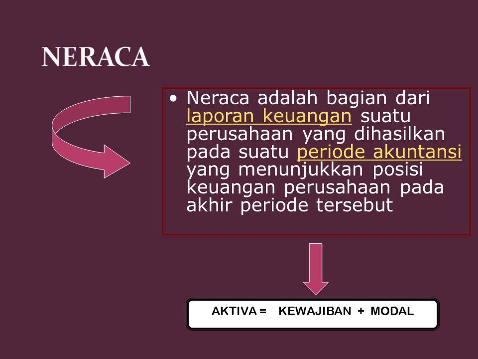 AKTIVA = KEWAJIBAN + MODAL