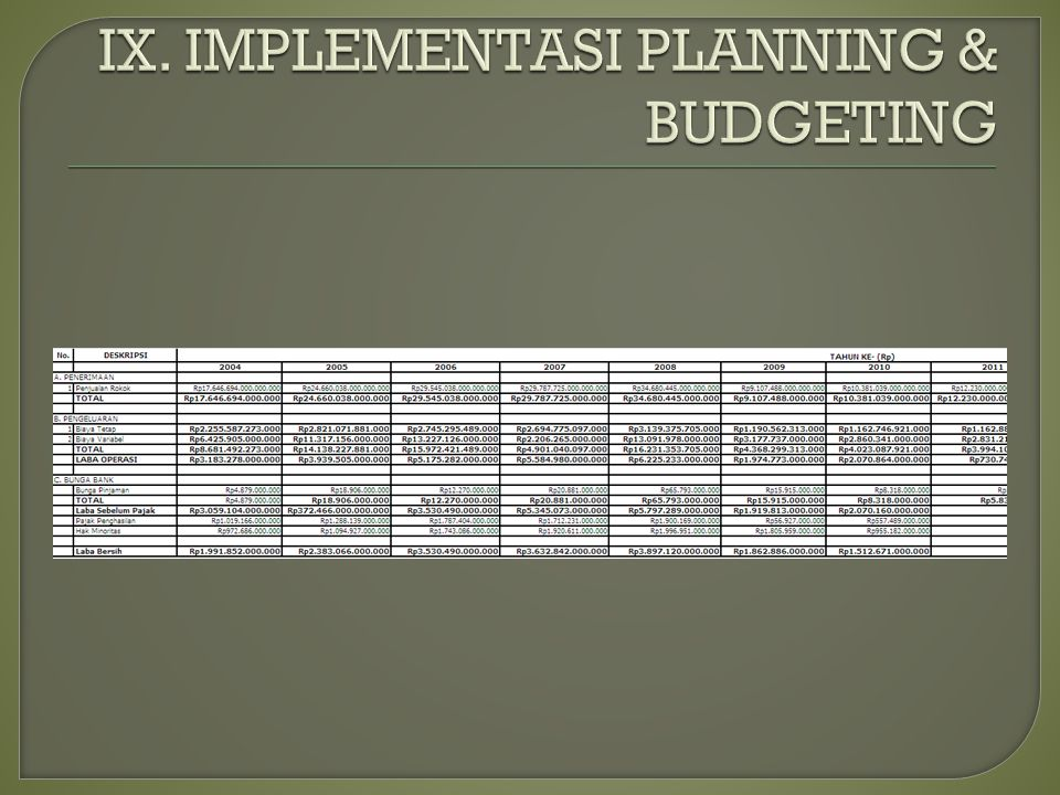 IX. IMPLEMENTASI PLANNING & BUDGETING