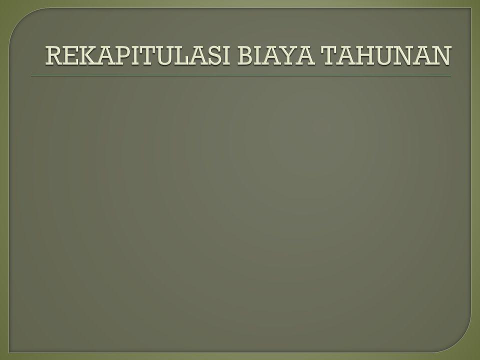 REKAPITULASI BIAYA TAHUNAN