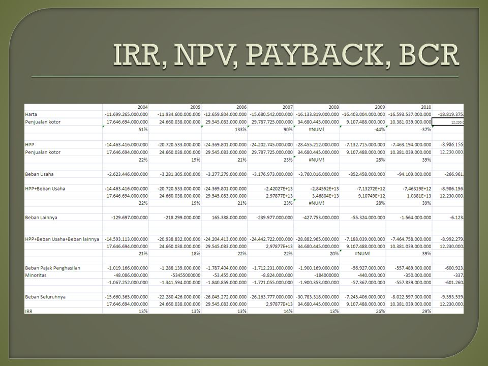 IRR, NPV, PAYBACK, BCR