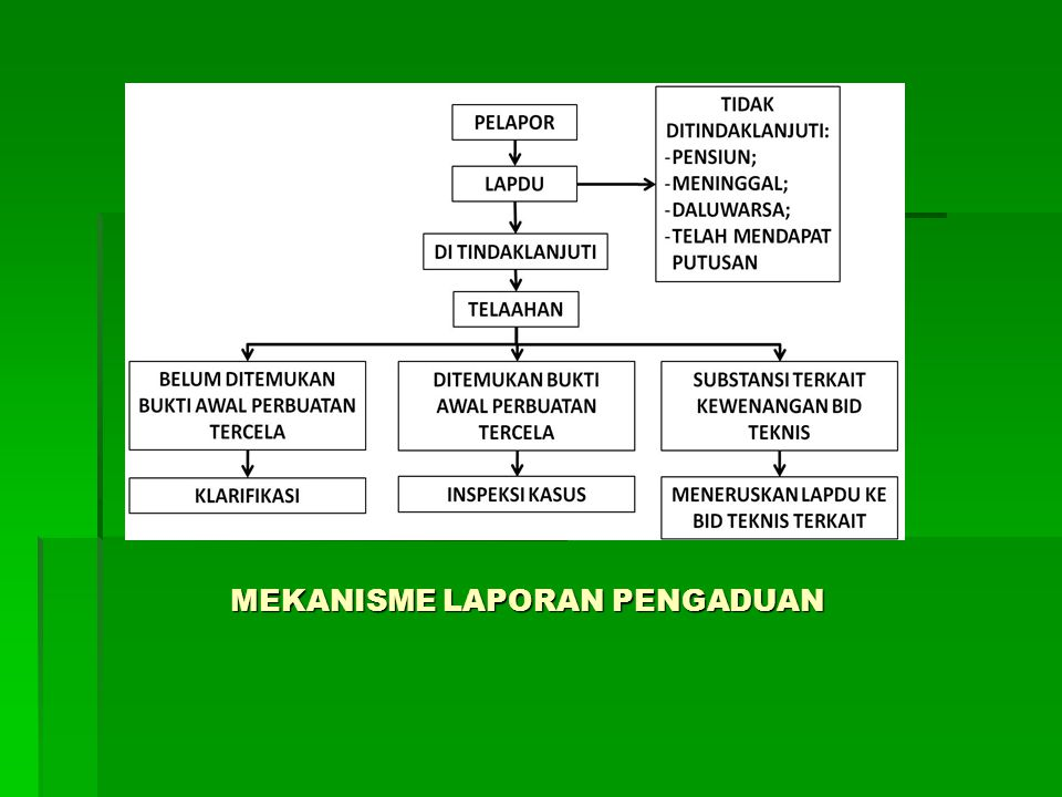 Mekanisme Laporan Pengaduan