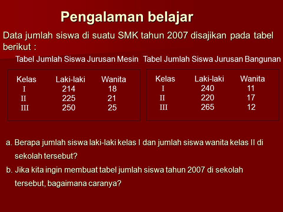 Pengalaman belajar Data jumlah siswa di suatu SMK tahun 2007 disajikan pada tabel berikut : Tabel Jumlah Siswa Jurusan Mesin.