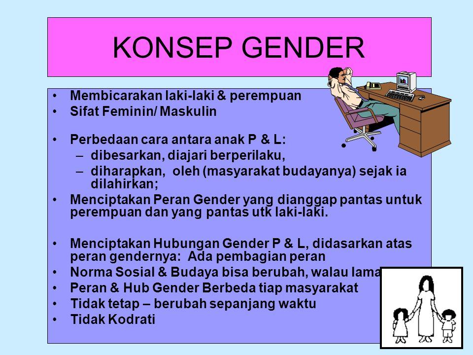 KONSEP GENDER Membicarakan laki-laki & perempuan
