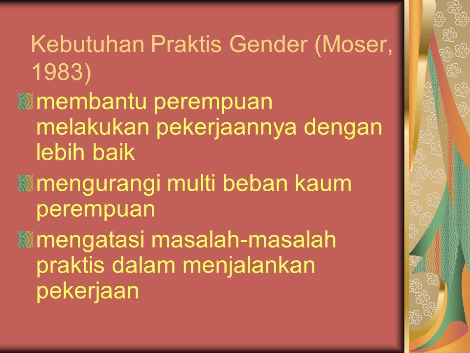 Kebutuhan Praktis Gender (Moser, 1983)