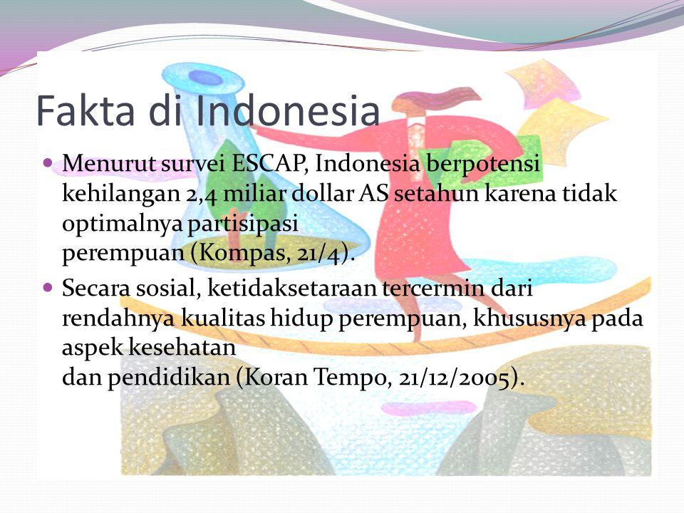 Fakta di Indonesia