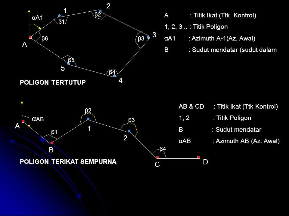 2 1 3 A 5 4 αAB A 1 2 B D C A : Titik Ikat (Ttk. Kontrol) αA1