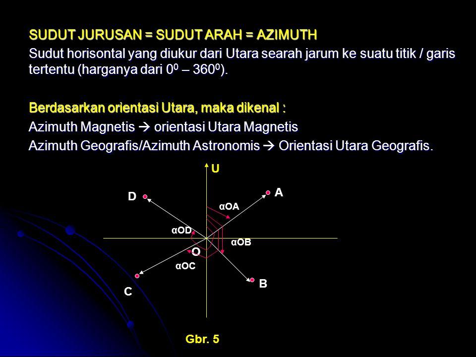 SUDUT JURUSAN = SUDUT ARAH = AZIMUTH