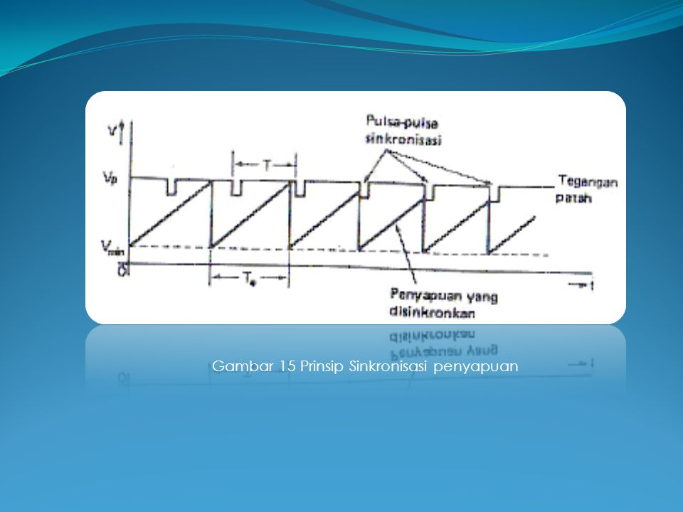Gambar 15 Prinsip Sinkronisasi penyapuan
