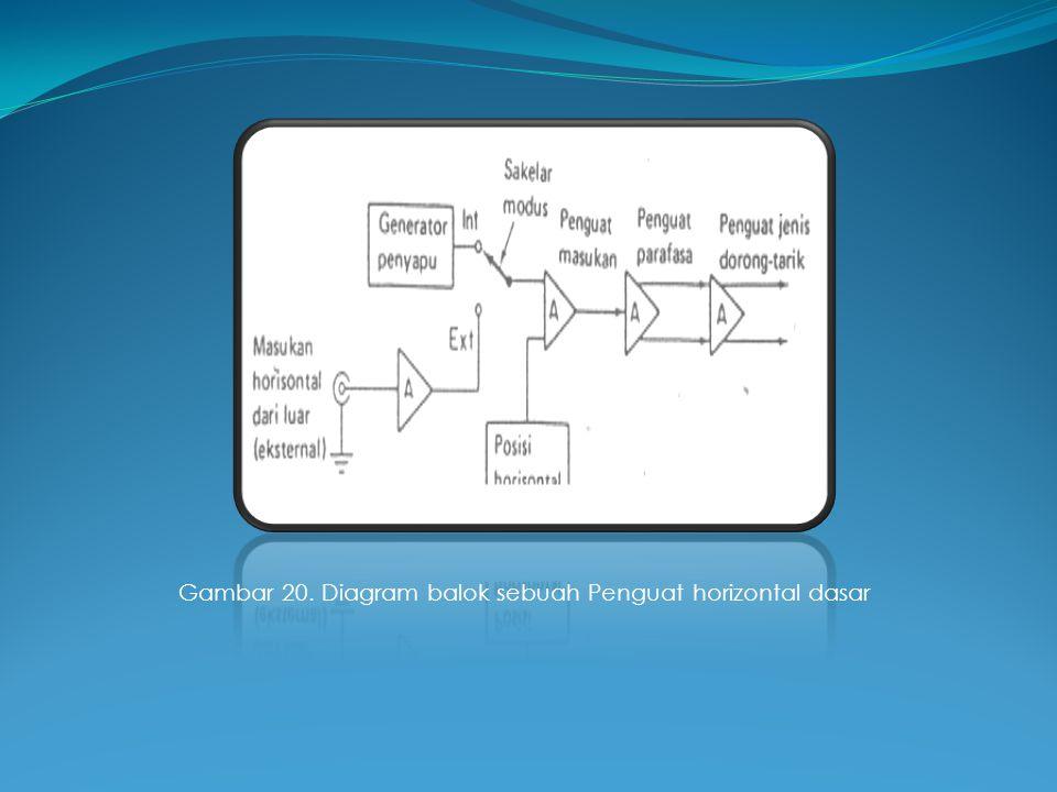 Gambar 20. Diagram balok sebuah Penguat horizontal dasar