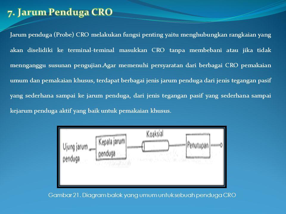 7. Jarum Penduga CRO