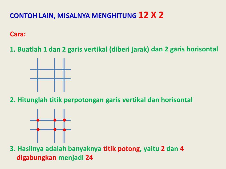 CONTOH LAIN, MISALNYA MENGHITUNG 12 X 2