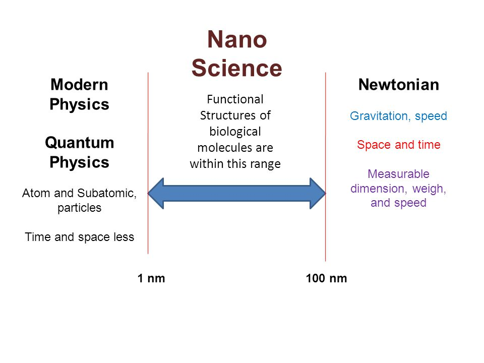 Nano Science Modern Physics Quantum Physics Newtonian