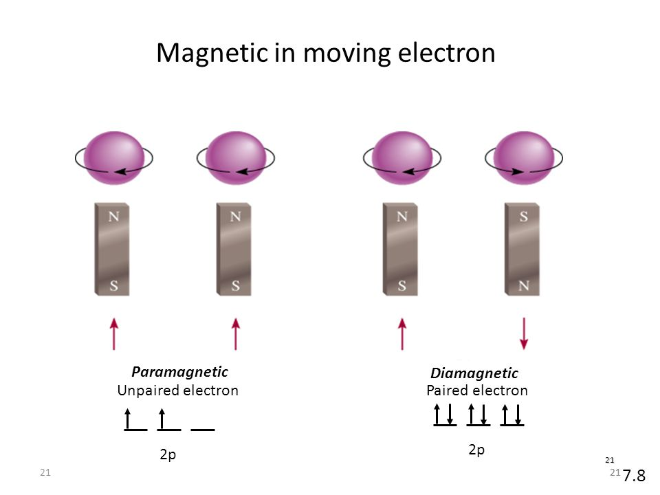 Magnetic in moving electron