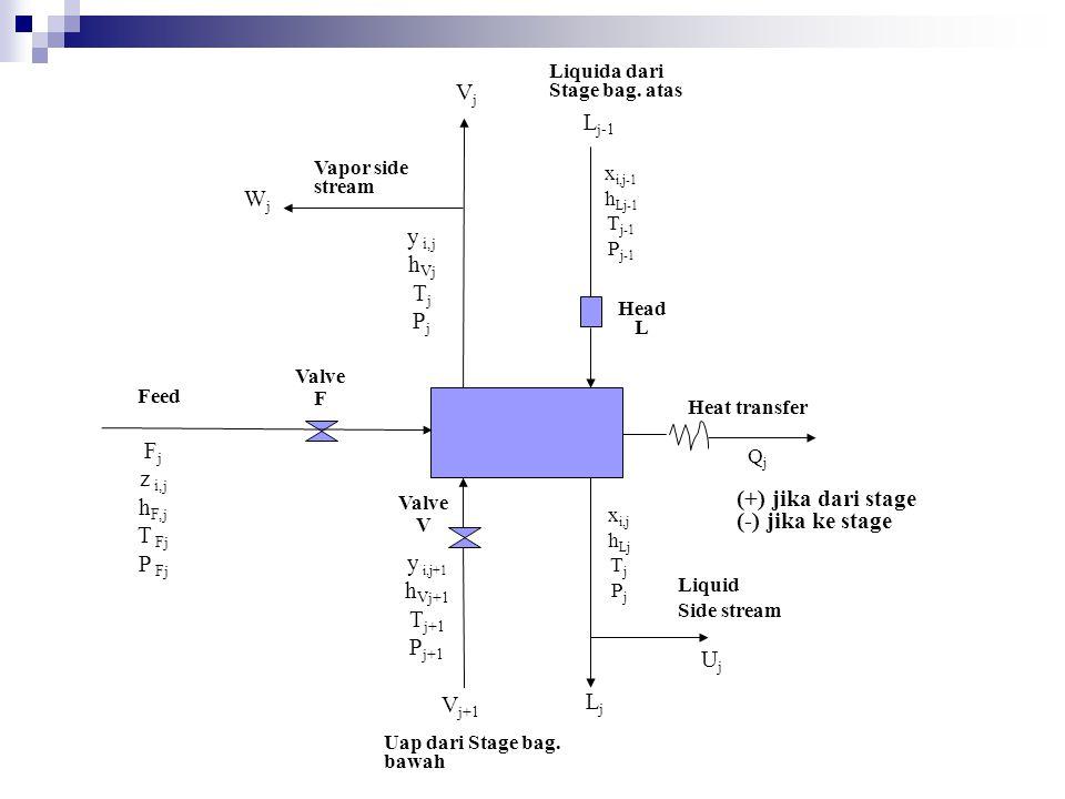 Vj Lj-1 Wj y i,j hVj Tj Pj Fj z i,j hF,j T Fj P Fj (+) jika dari stage