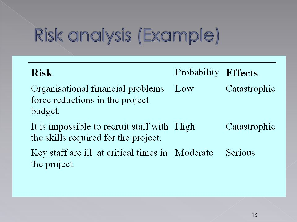 Risk analysis (Example)