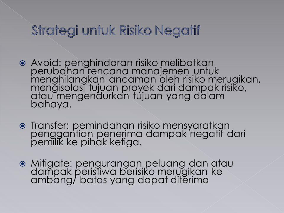 Strategi untuk Risiko Negatif