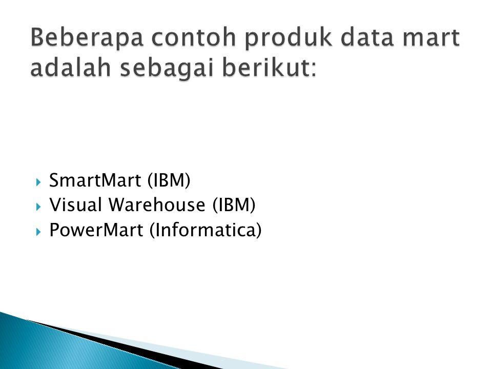 Beberapa contoh produk data mart adalah sebagai berikut: