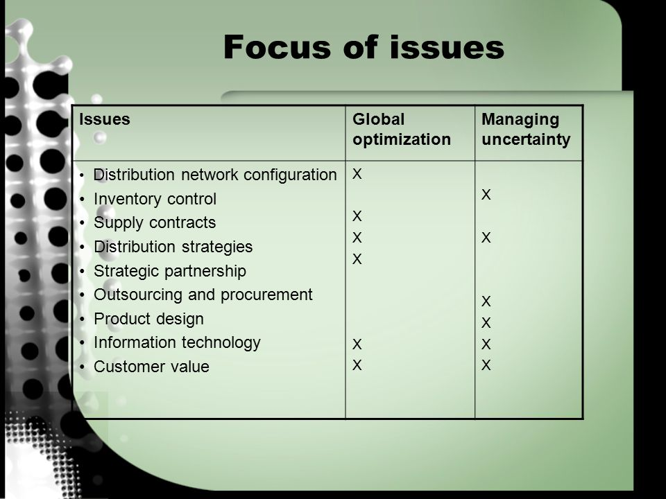 Focus of issues Issues Global optimization Managing uncertainty