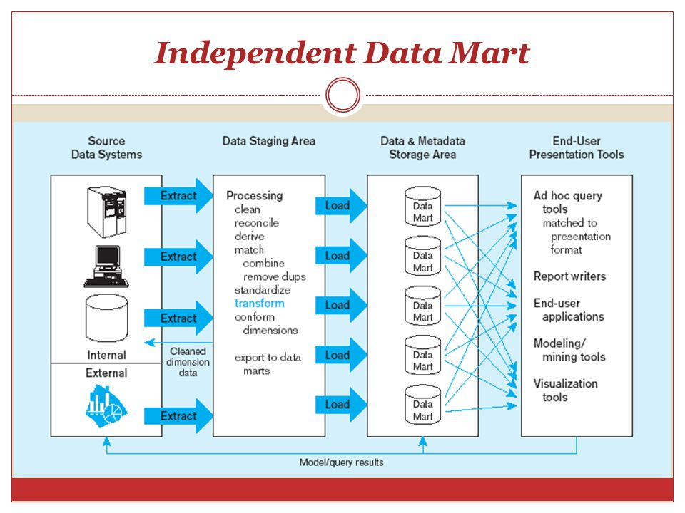 Independent Data Mart