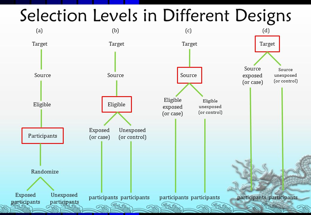 Selection Levels in Different Designs