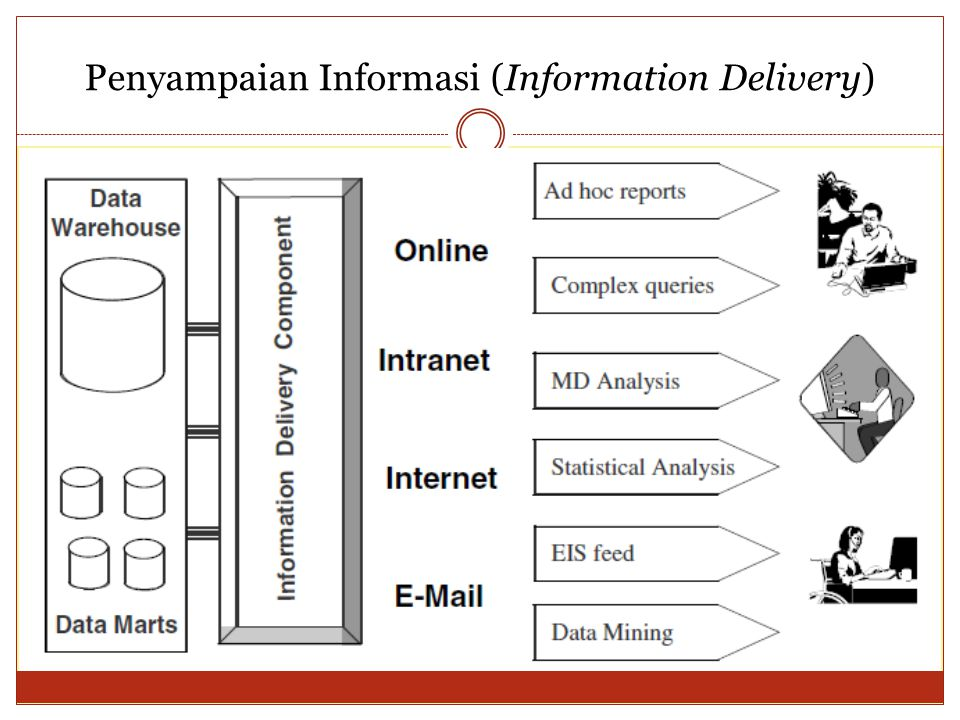 Penyampaian Informasi (Information Delivery)