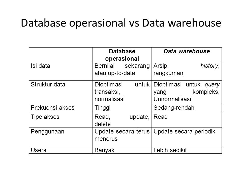 Database operasional vs Data warehouse