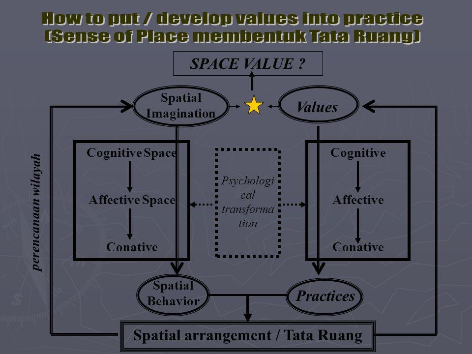 Spatial arrangement / Tata Ruang