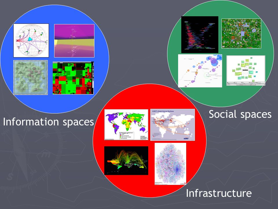 Social spaces Information spaces Infrastructure
