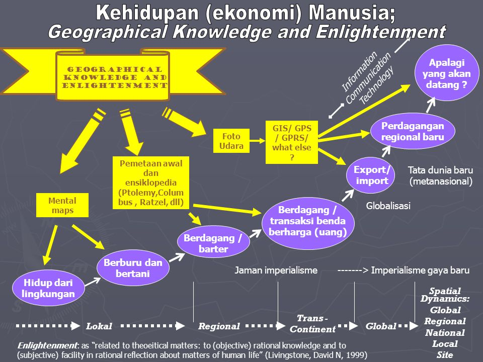 Kehidupan (ekonomi) Manusia; Geographical Knowledge and Enlightenment