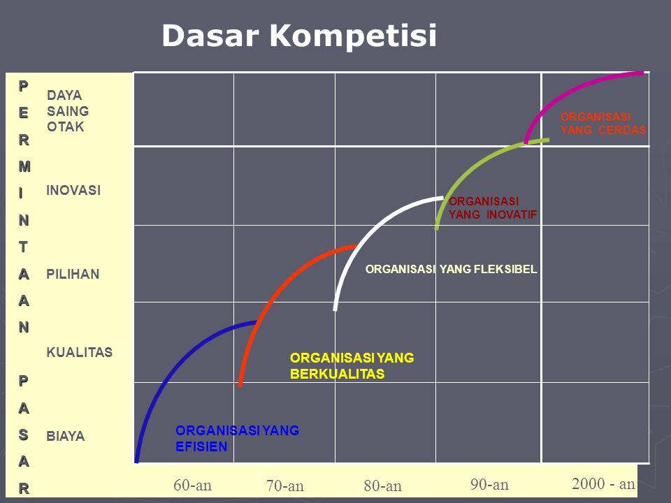 Dasar Kompetisi 60-an 70-an 80-an 90-an 2000 - an P E R M I N T A S