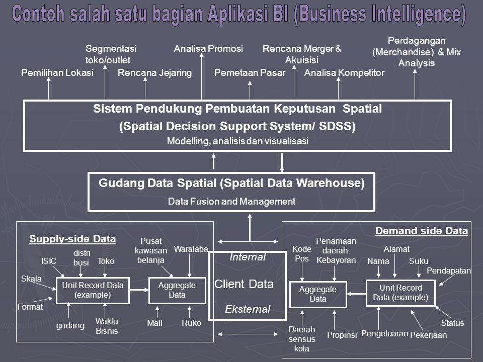 Contoh salah satu bagian Aplikasi BI (Business Intelligence)