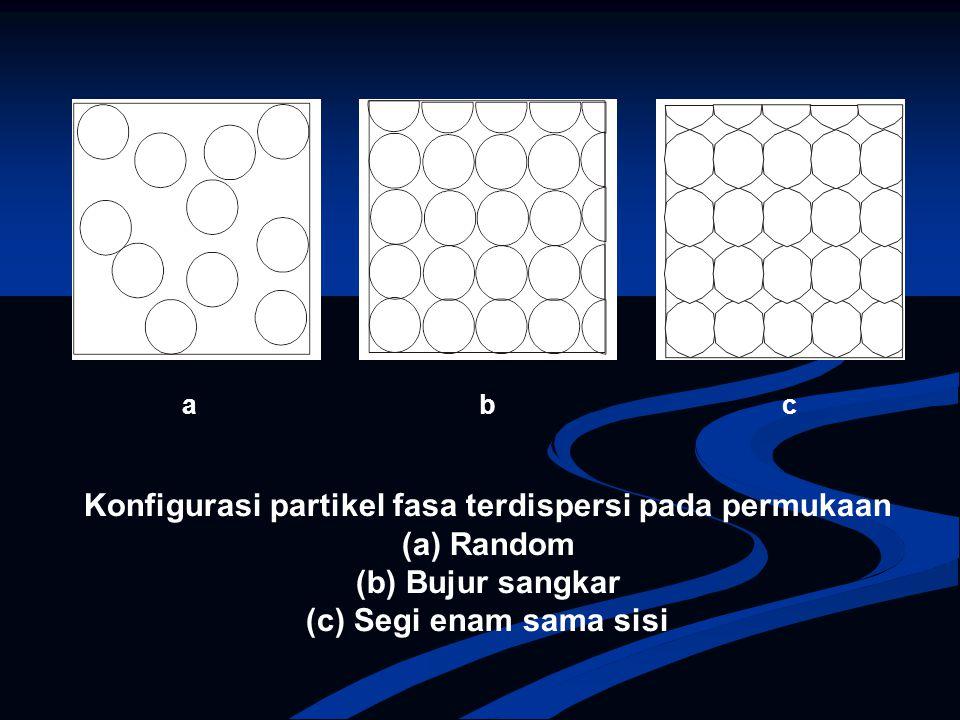 Konfigurasi partikel fasa terdispersi pada permukaan