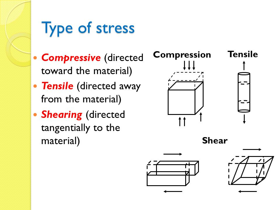 Type of stress Compressive (directed toward the material)