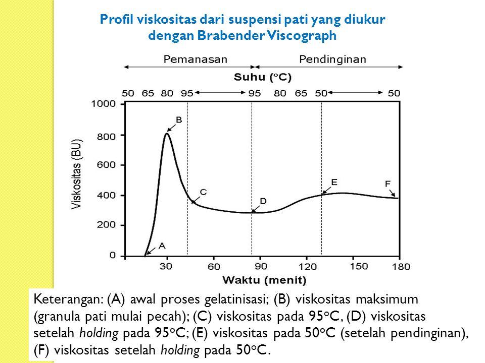Profil viskositas dari suspensi pati yang diukur dengan Brabender Viscograph