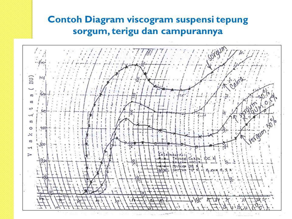 Contoh Diagram viscogram suspensi tepung sorgum, terigu dan campurannya