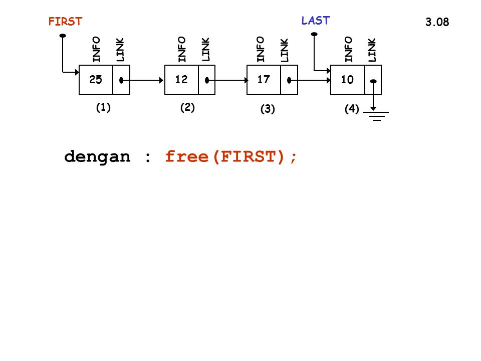 dengan : free(FIRST); FIRST LAST 3.08 25 12 17 10 (1) (2) (3) (4) INFO