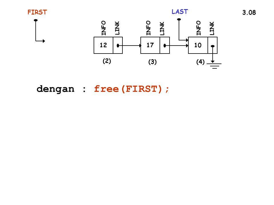 dengan : free(FIRST); FIRST LAST 3.08 12 17 10 (2) (3) (4) INFO LINK