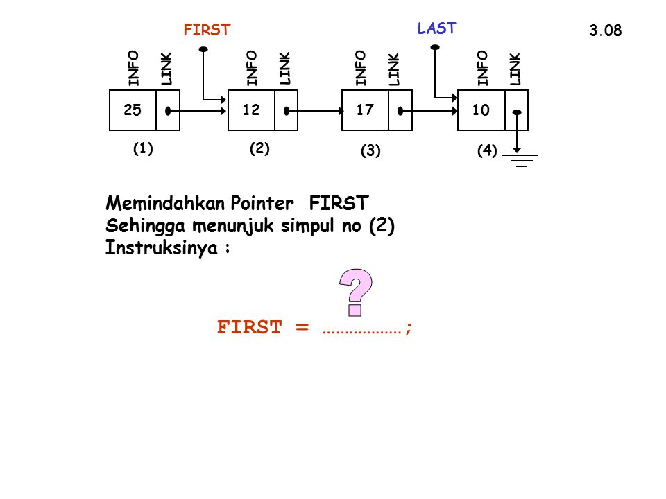 FIRST = ………………; Memindahkan Pointer FIRST