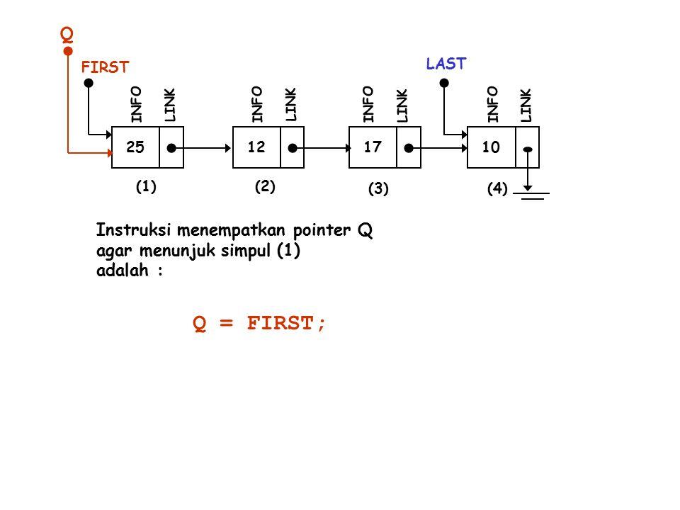 Q Q = FIRST; Instruksi menempatkan pointer Q agar menunjuk simpul (1)