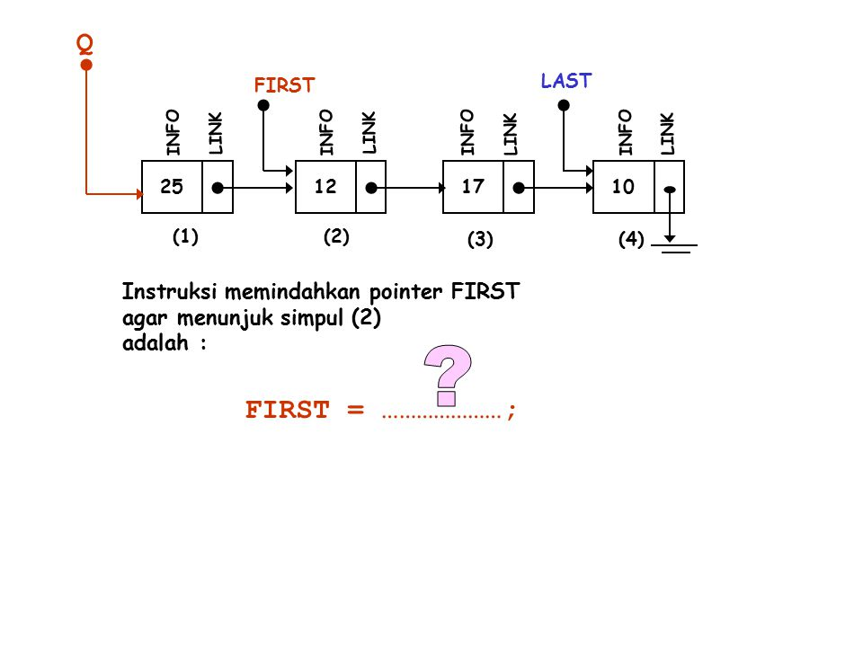 Q FIRST = …………………; Instruksi memindahkan pointer FIRST