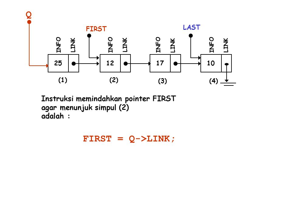Q FIRST = Q->LINK; Instruksi memindahkan pointer FIRST