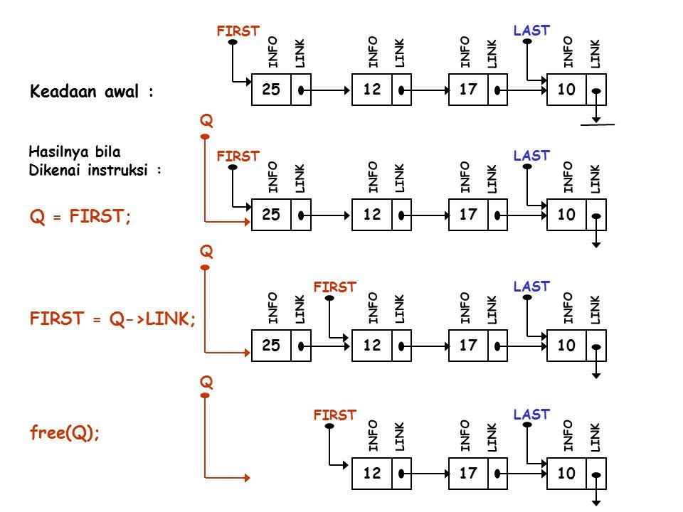 Keadaan awal : Q = FIRST; FIRST = Q->LINK; free(Q); 25 12 17 10 Q