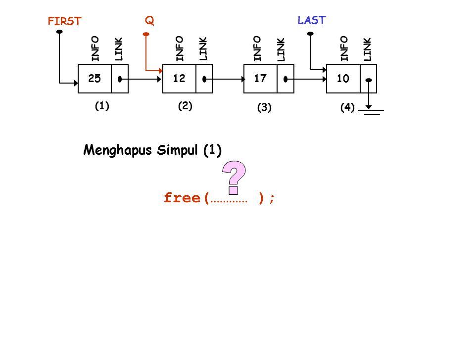 free(………… ); Menghapus Simpul (1) FIRST Q LAST 25 12 17 10 (1) (2)