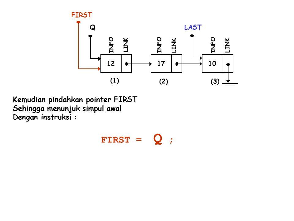 FIRST = Q ; Kemudian pindahkan pointer FIRST