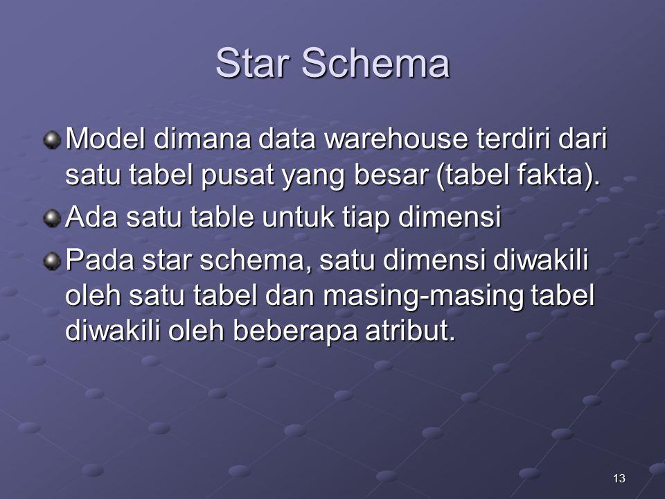 Star Schema Model dimana data warehouse terdiri dari satu tabel pusat yang besar (tabel fakta). Ada satu table untuk tiap dimensi.