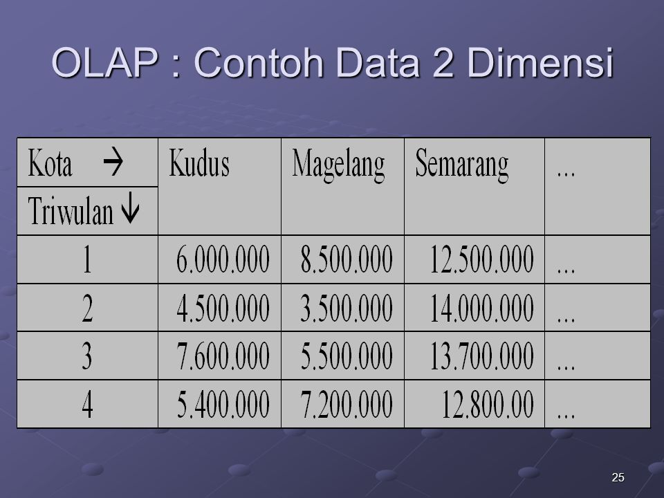 OLAP : Contoh Data 2 Dimensi