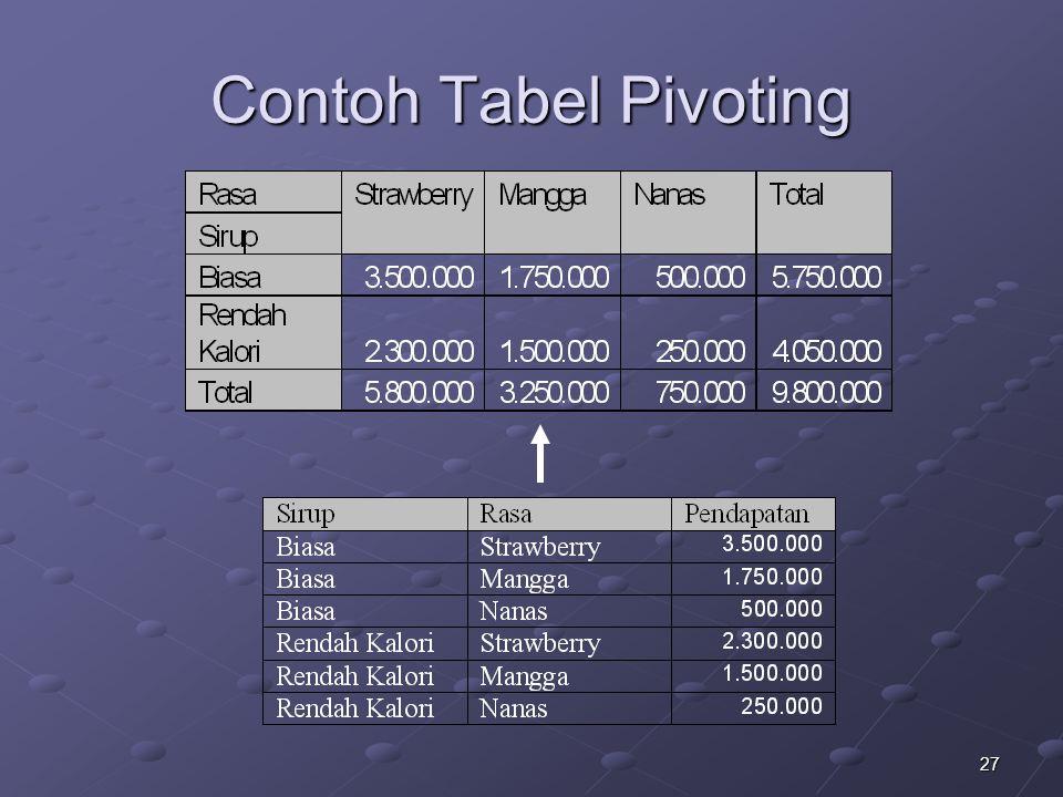Contoh Tabel Pivoting